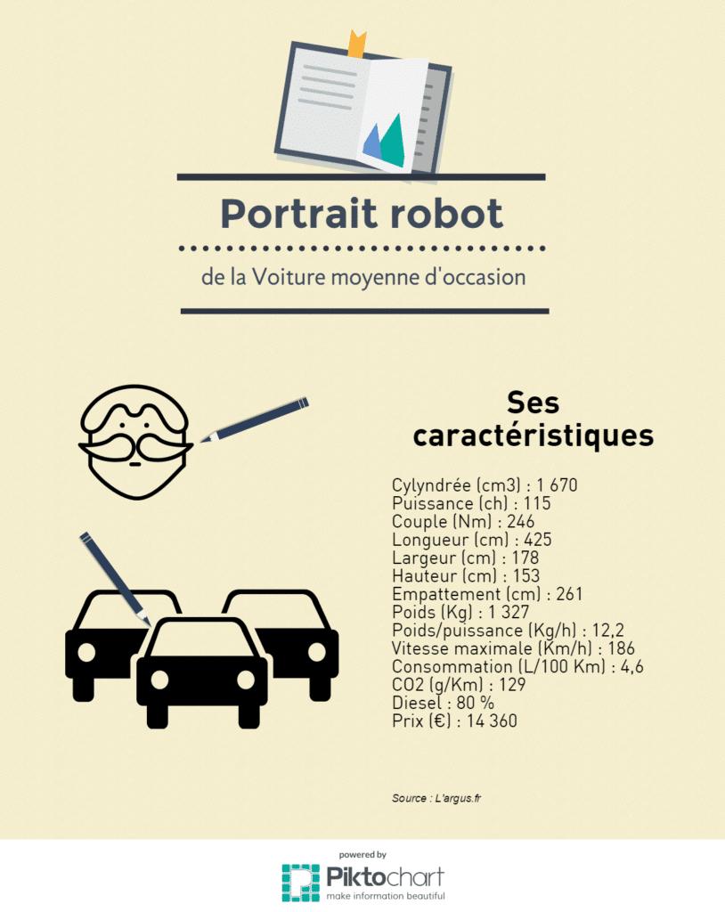 l 39 argus a calcul le portrait robot de la voiture d 39 occasion fran aise startup caf. Black Bedroom Furniture Sets. Home Design Ideas
