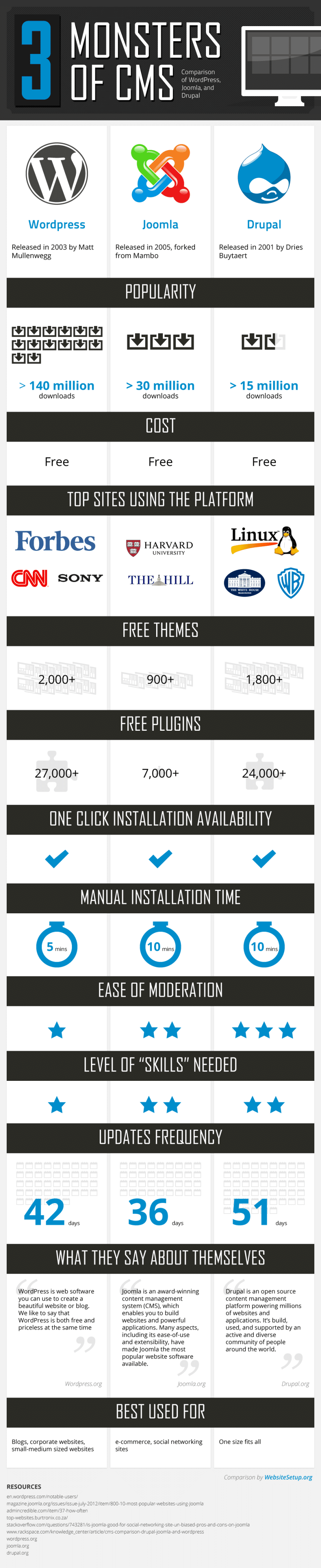 infographie comparaison de trois cms wordpress joomla et drupal. Black Bedroom Furniture Sets. Home Design Ideas