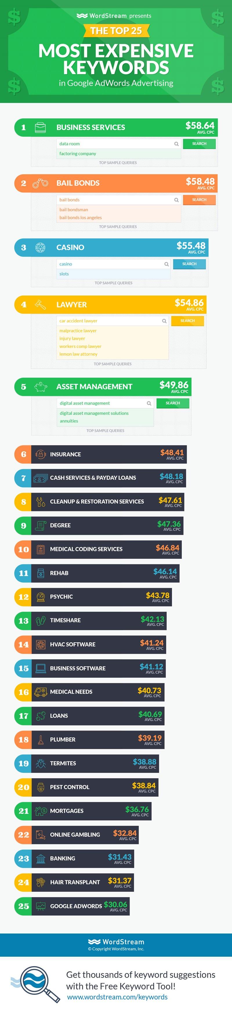 Campagne AdWords: le top 25 des mots-clés les plus chers
